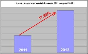 Umsatzsteigerung-durch-Social-Media