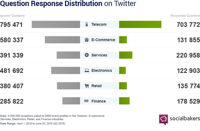 response-rates-twitter-700x458